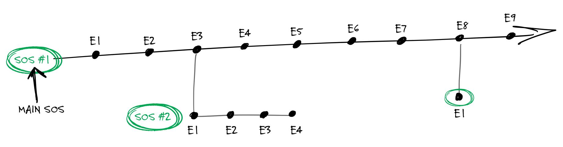 Soap Opera Sequence (SOS)