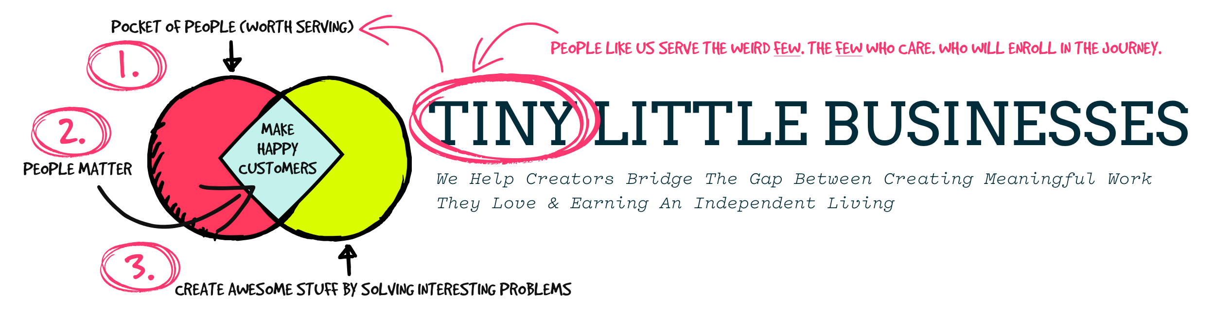 Tiny Little Businesses (TLB) - Education For Creators | by André & Anita Chaperon