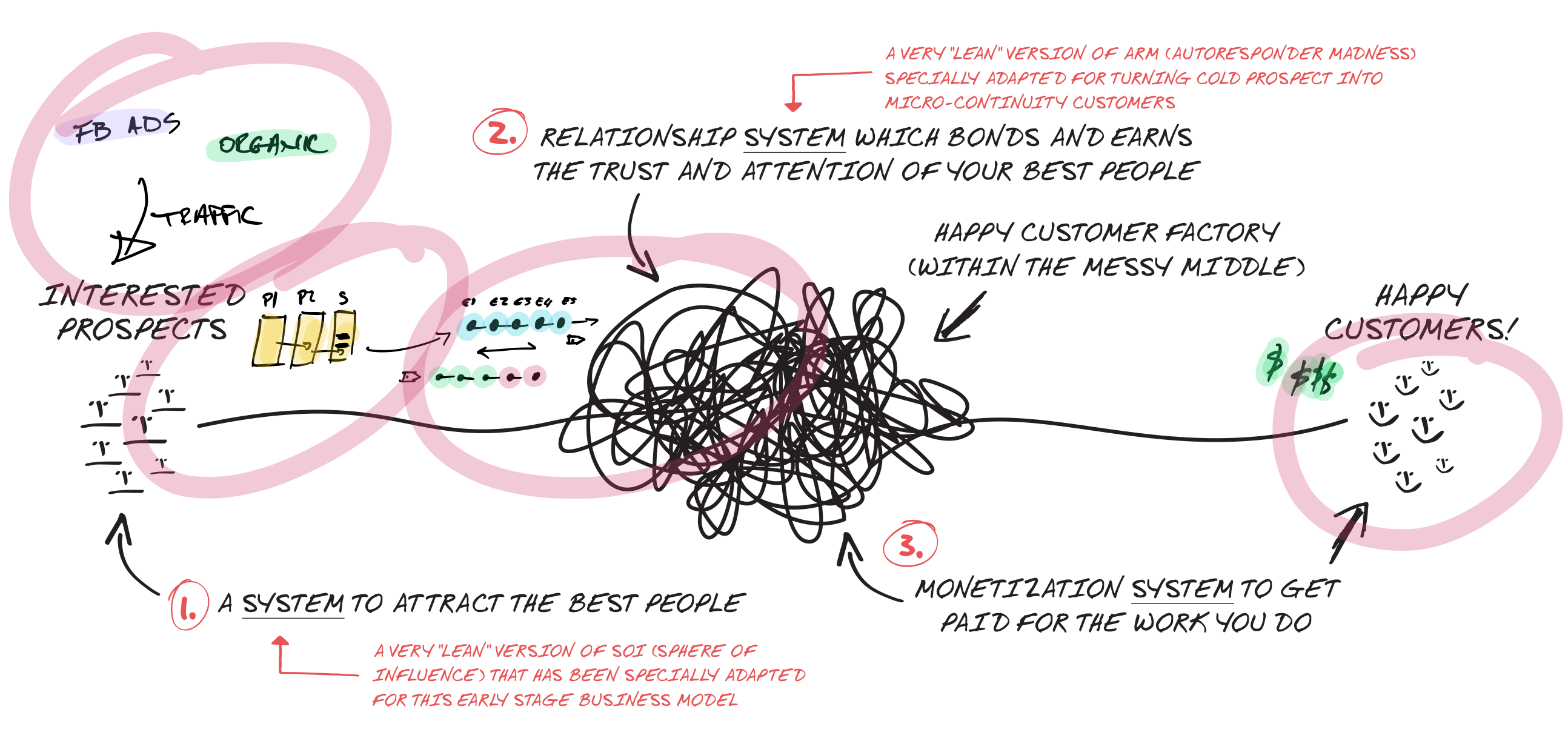 Top level illustration of Lean Business for Creators