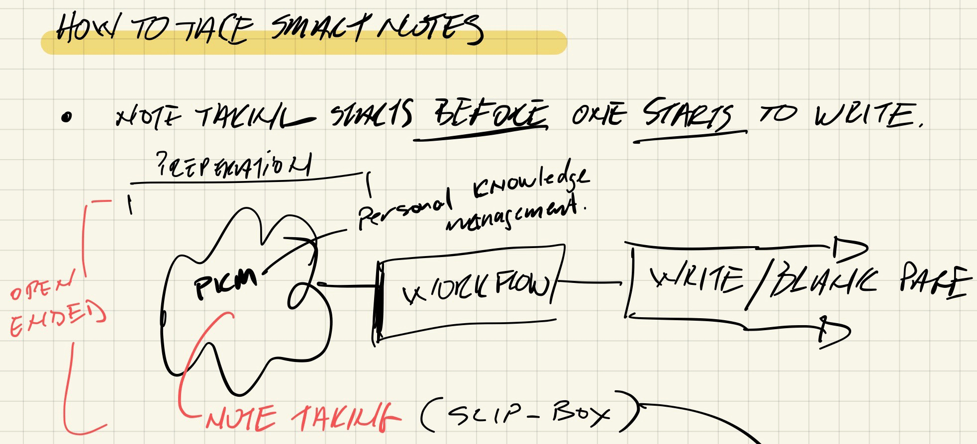 Andre's Personal Knowledge Management (PKM) overall flow map