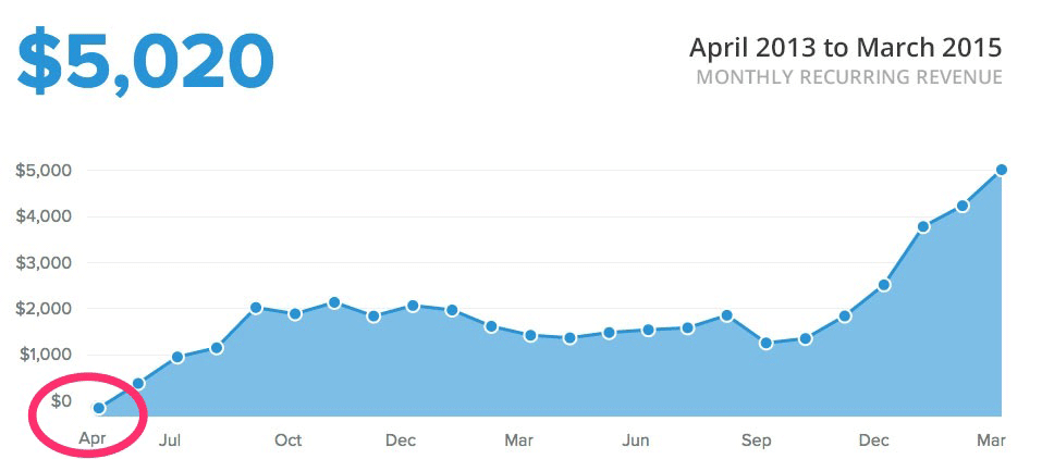ConvertKit MRR (April 2013 to March 2015)