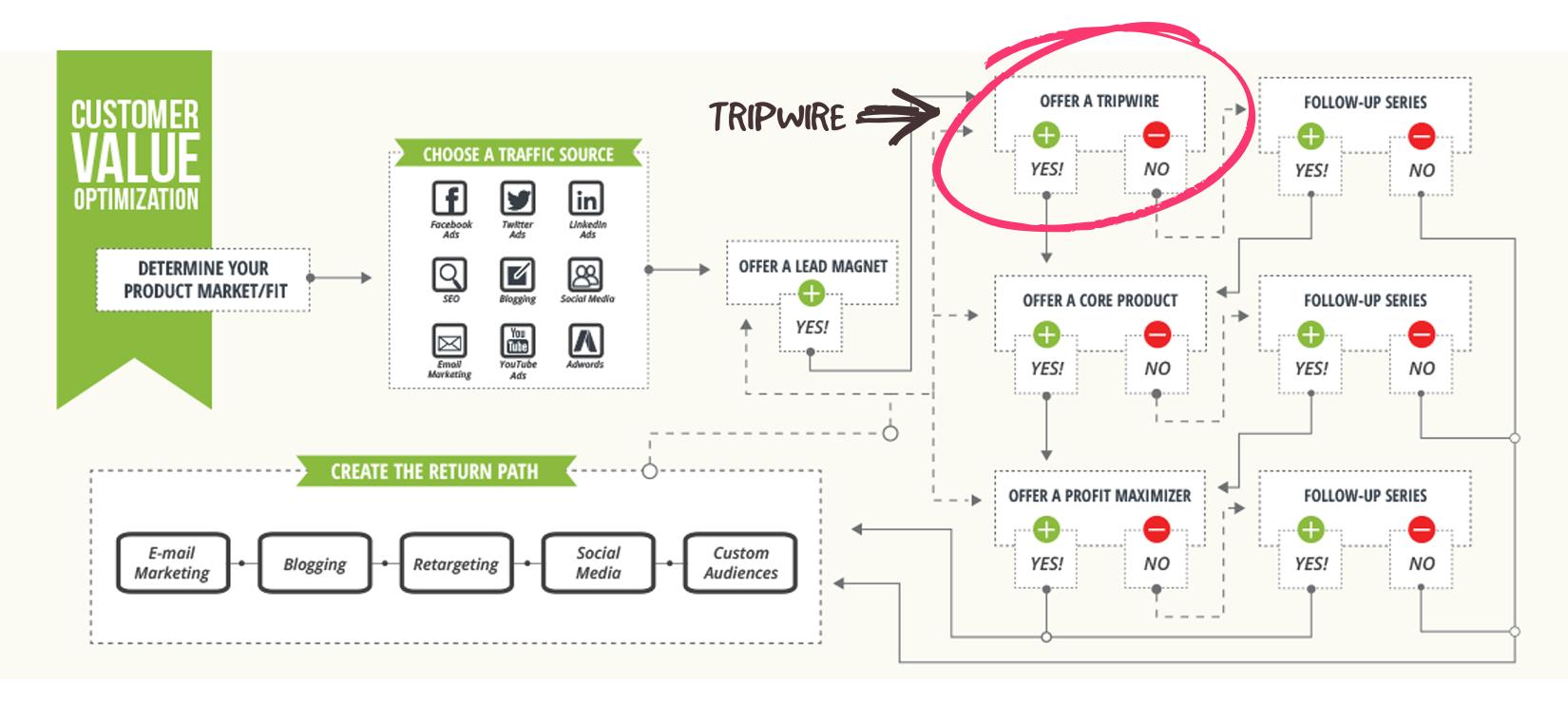 Tripwire from Digital Marketer