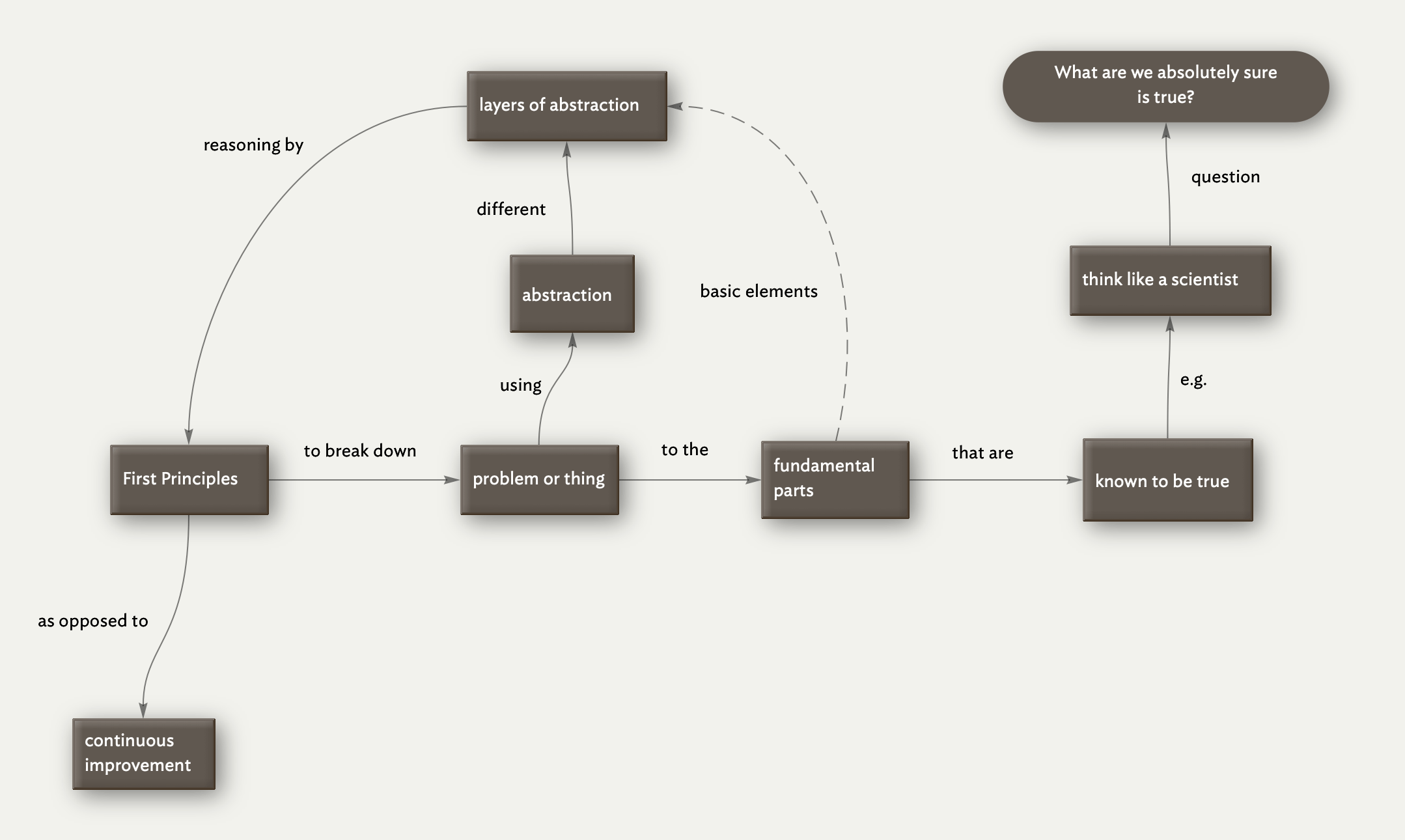 Visualization of the First Principles concept.