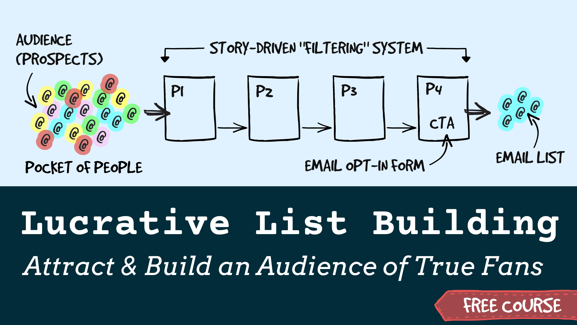Lucrative Email List Building (LLB)