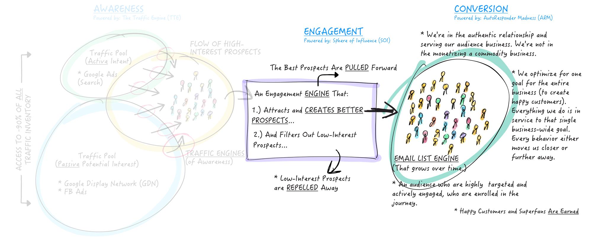 The Durable Business (Engagement, Conversion)